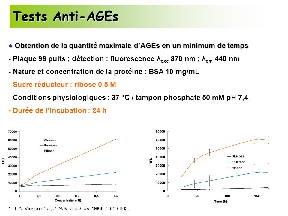 Tests Anti-AGEs ● Obtention de la quantité maximale d'AGEs en un minimum de temps.