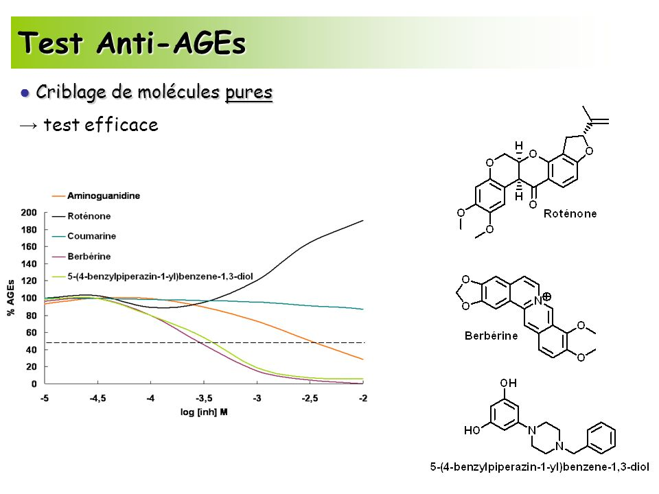 Test Anti-AGEs ● Criblage de molécules pures → test efficace