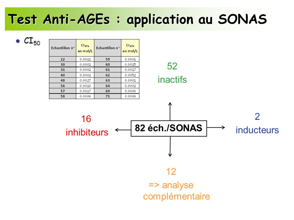 => analyse complémentaire