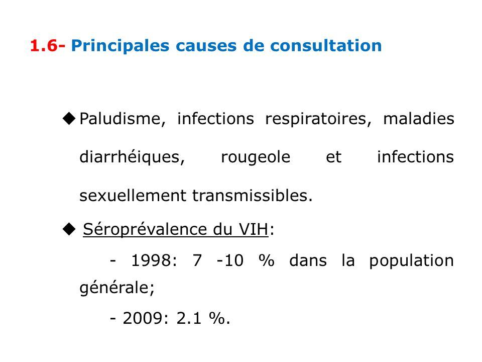 1.6- Principales causes de consultation