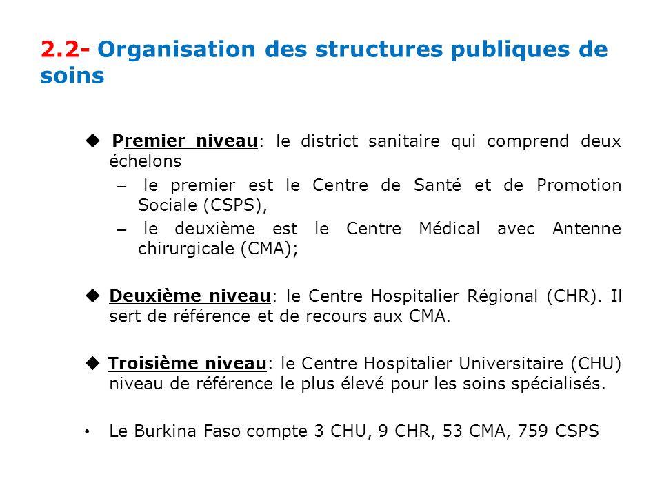 2.2- Organisation des structures publiques de soins