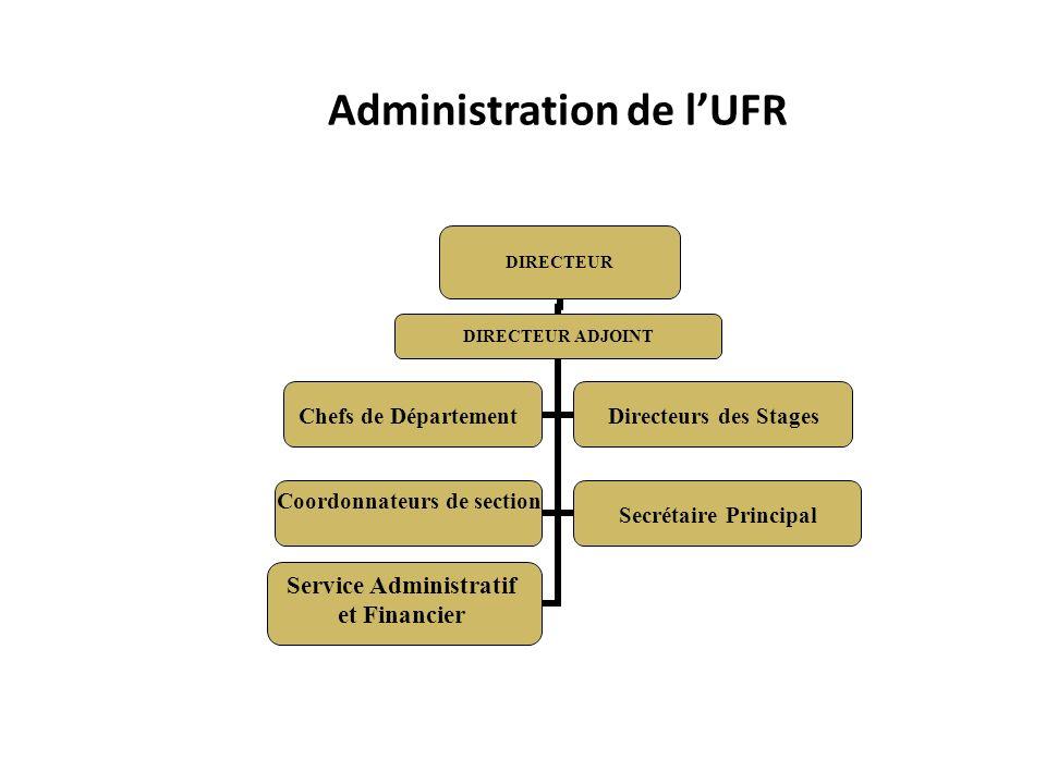 Administration de l'UFR