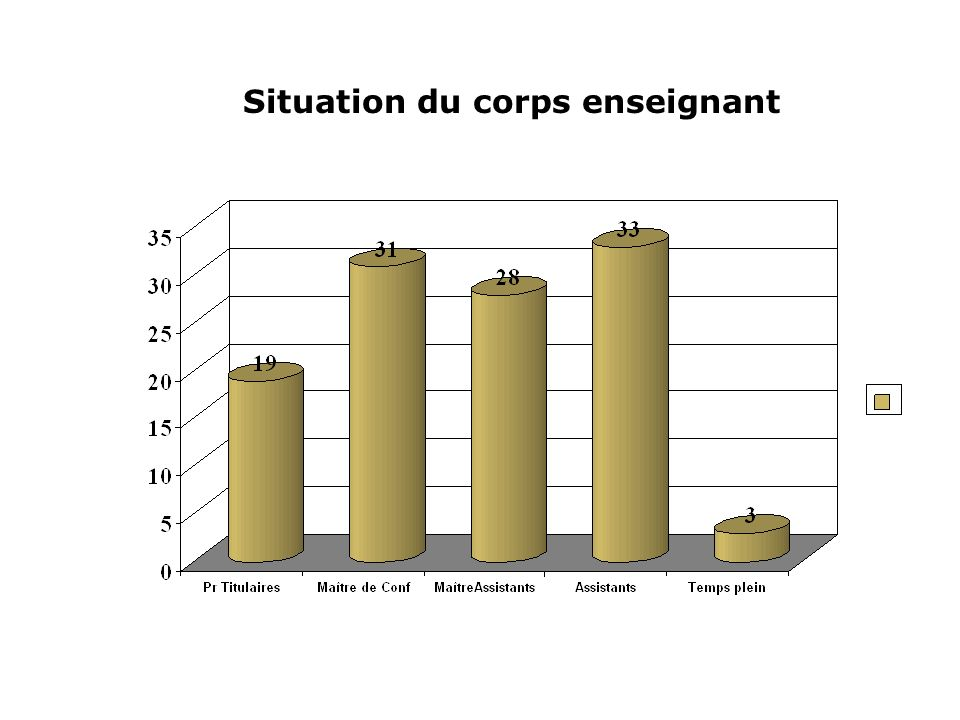 Situation du corps enseignant