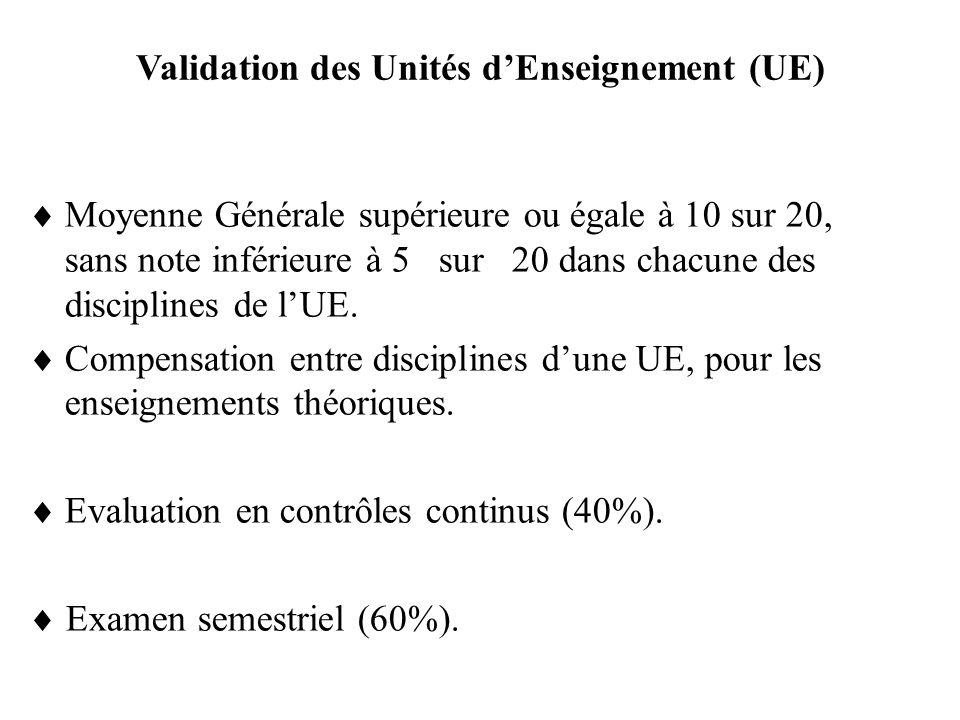Validation des Unités d'Enseignement (UE)