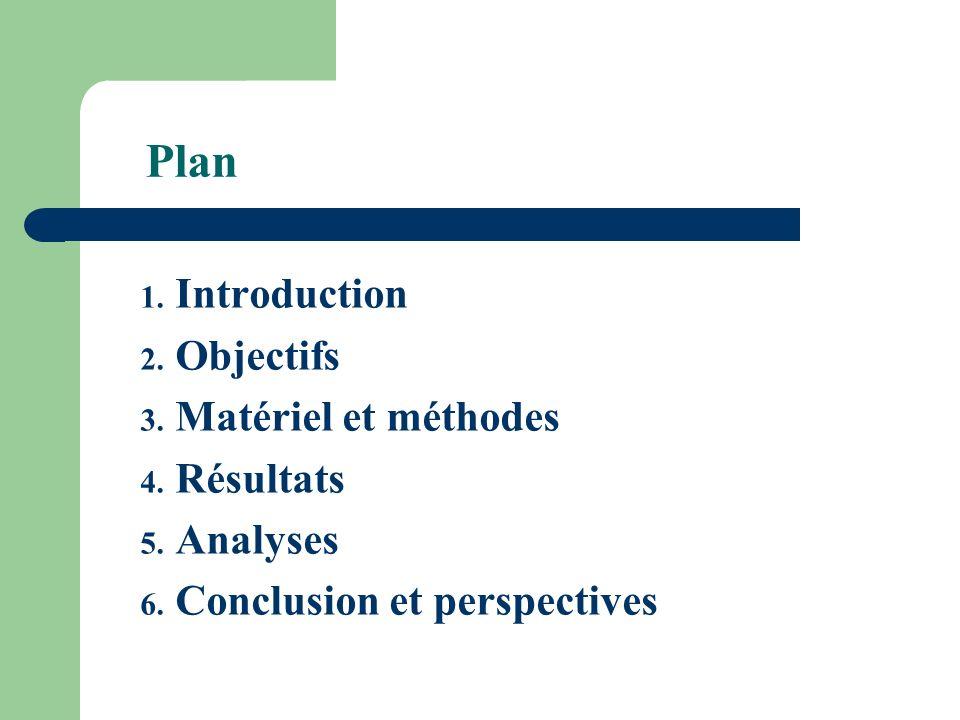Plan Introduction Objectifs Matériel et méthodes Résultats Analyses