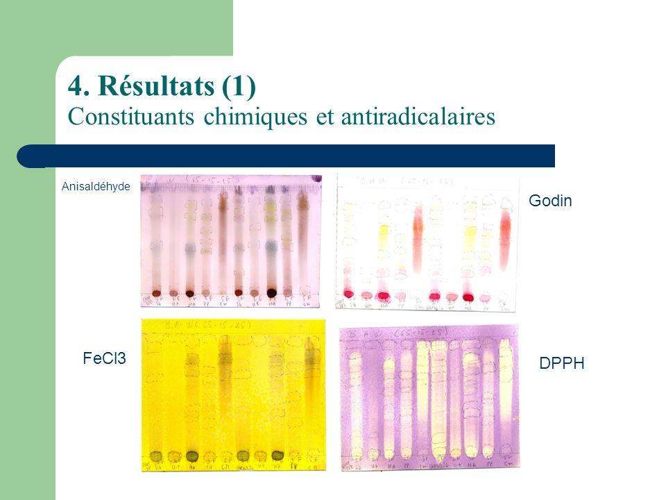 4. Résultats (1) Constituants chimiques et antiradicalaires