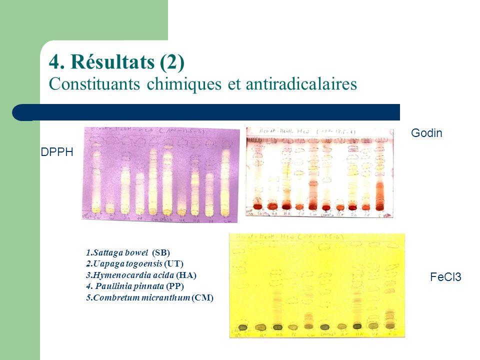 4. Résultats (2) Constituants chimiques et antiradicalaires