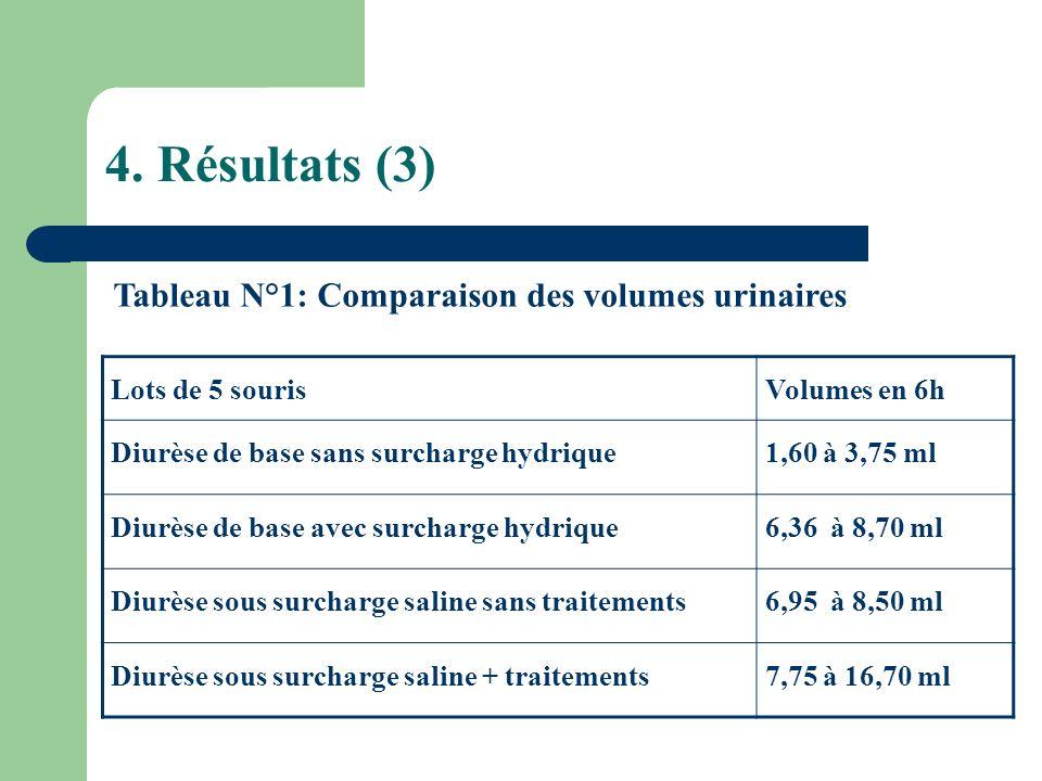 4. Résultats (3) Tableau N°1: Comparaison des volumes urinaires