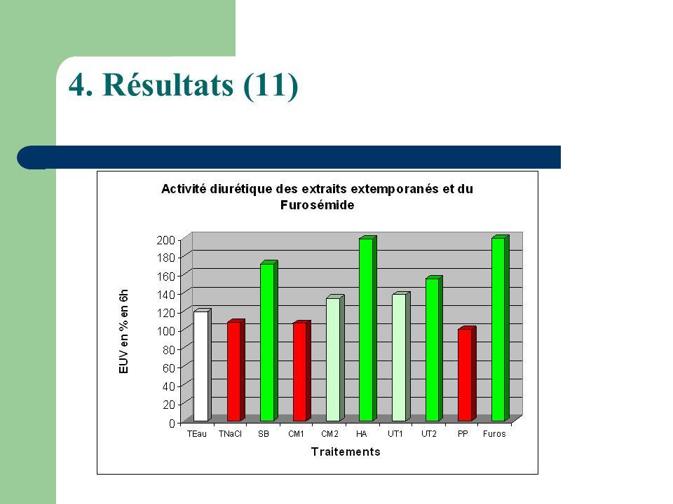 4. Résultats (11)