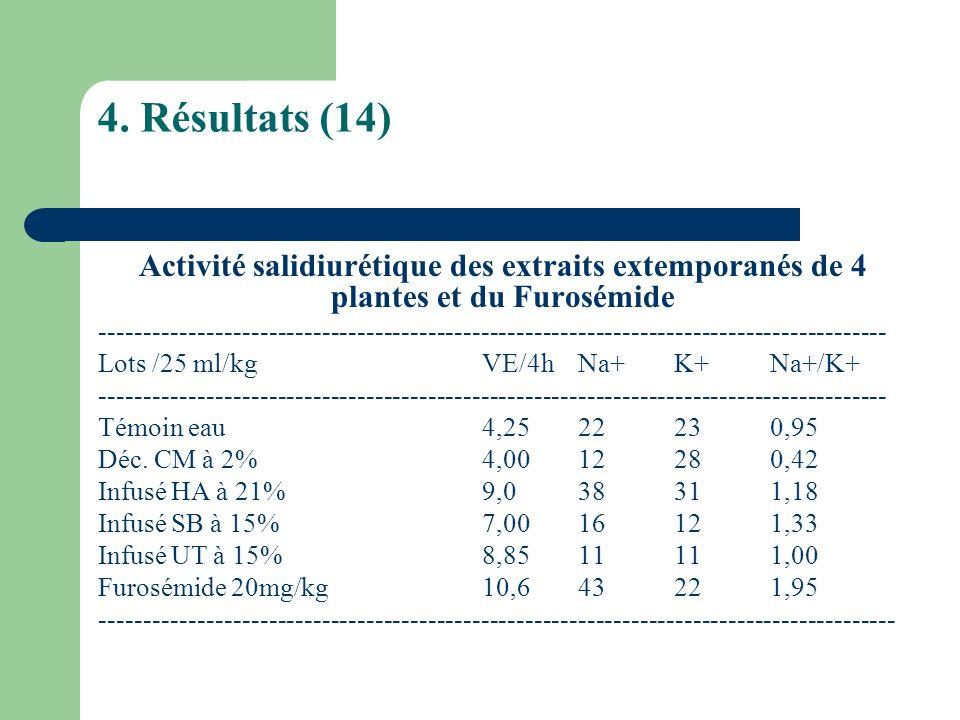4. Résultats (14) Activité salidiurétique des extraits extemporanés de 4 plantes et du Furosémide.