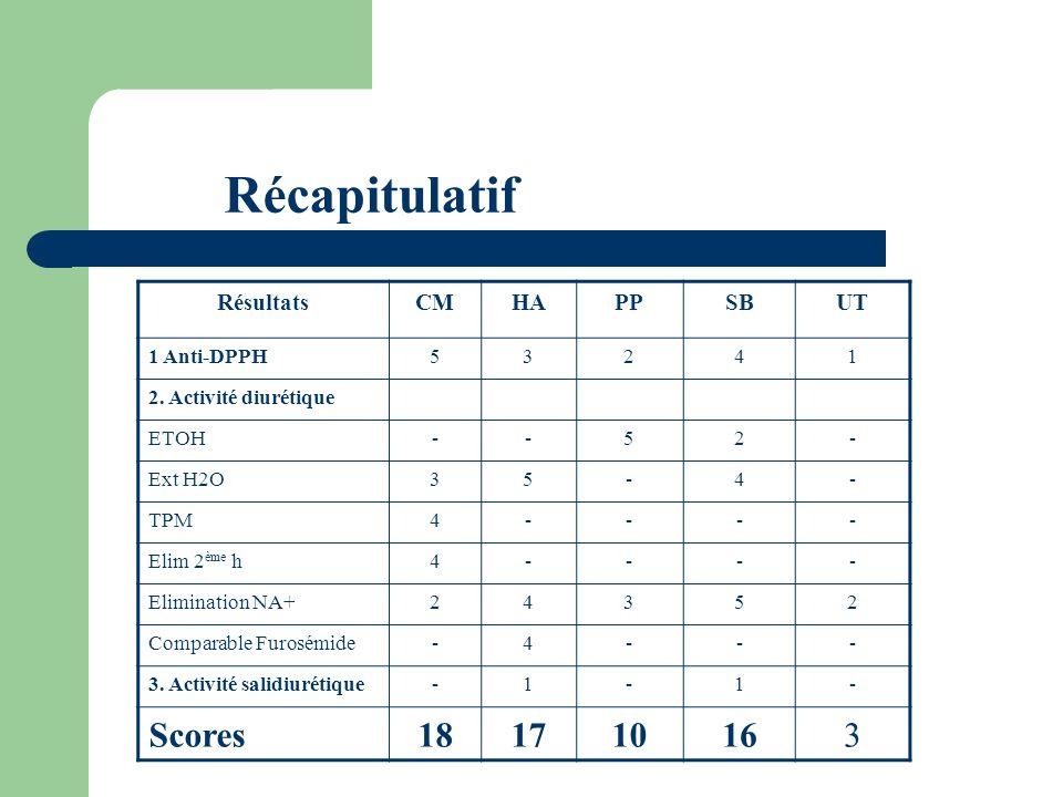 Récapitulatif Scores 18 17 10 16 Résultats CM HA PP SB UT 1 Anti-DPPH