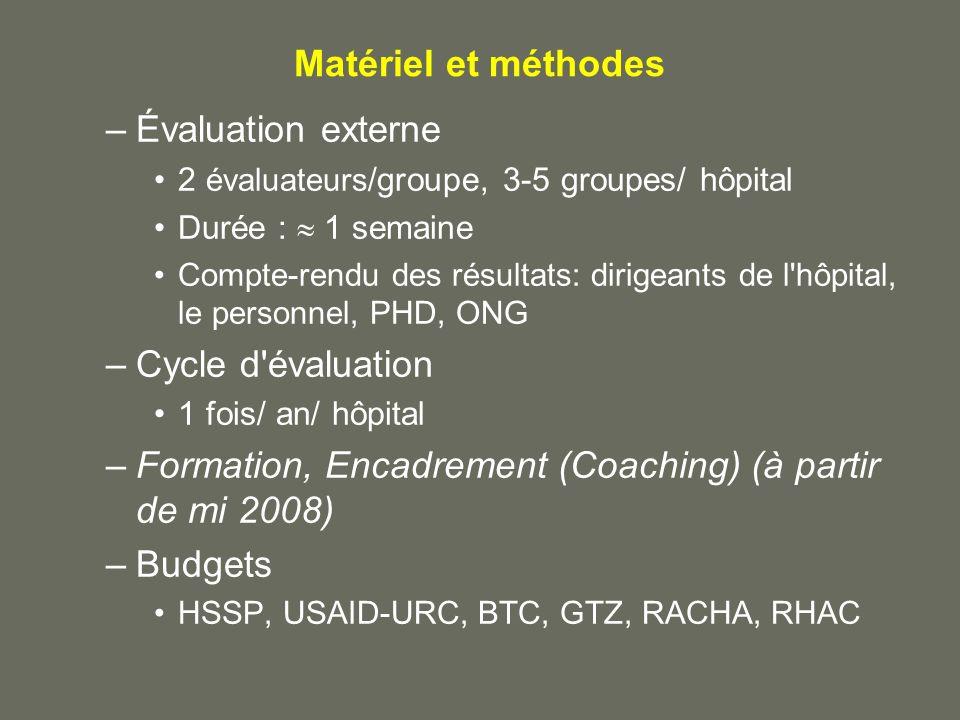 Formation, Encadrement (Coaching) (à partir de mi 2008) Budgets