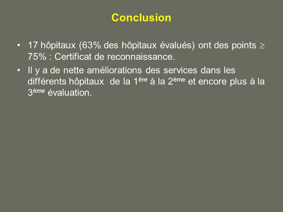 Conclusion 17 hôpitaux (63% des hôpitaux évalués) ont des points  75% : Certificat de reconnaissance.