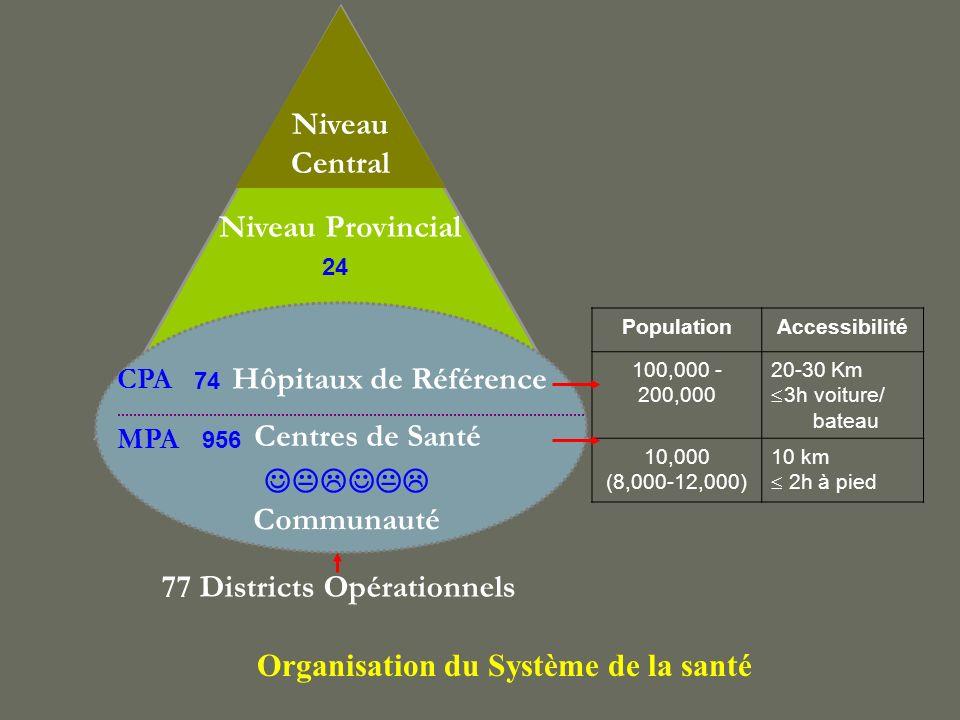 77 Districts Opérationnels Organisation du Système de la santé