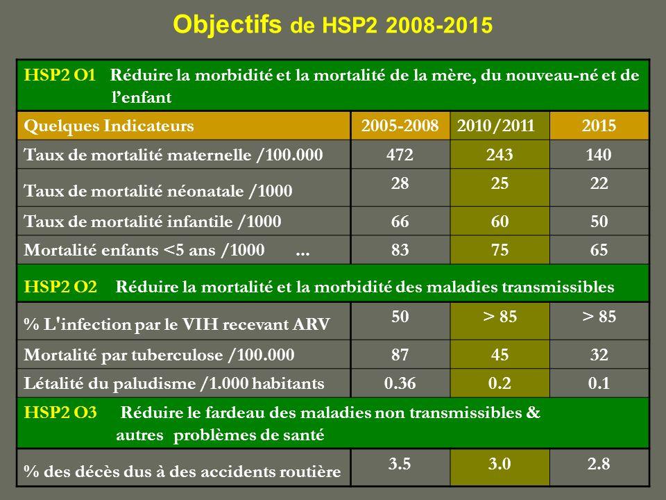 Objectifs de HSP2 2008-2015 HSP2 O1 Réduire la morbidité et la mortalité de la mère, du nouveau-né et de.