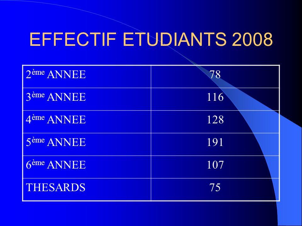 EFFECTIF ETUDIANTS 2008 2ème ANNEE 78 3ème ANNEE 116 4ème ANNEE 128