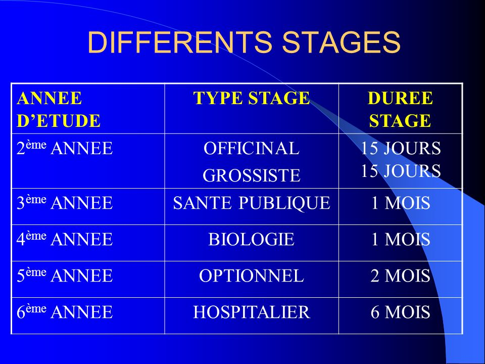 DIFFERENTS STAGES ANNEE D'ETUDE TYPE STAGE DUREE STAGE 2ème ANNEE