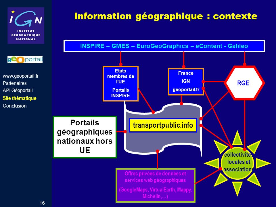 Information géographique : contexte