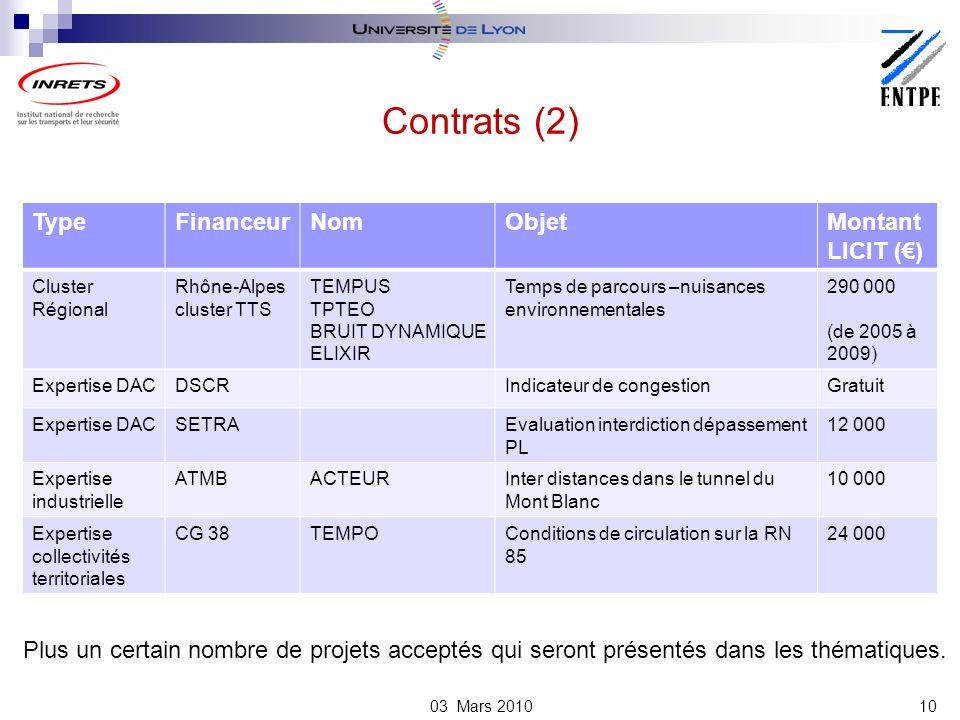 Contrats (2) Type Financeur Nom Objet Montant LICIT (€)