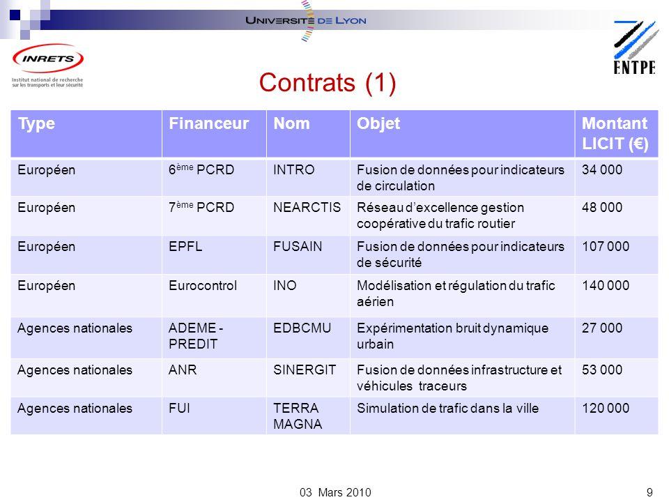 Contrats (1) Type Financeur Nom Objet Montant LICIT (€) Européen