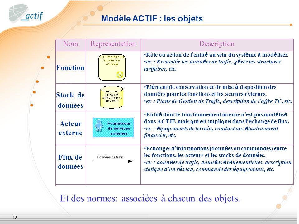 Modèle ACTIF : les objets