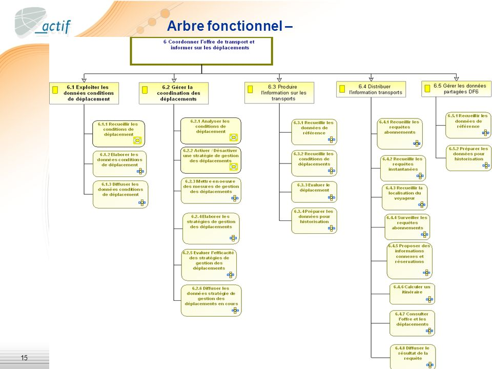 Arbre fonctionnel –