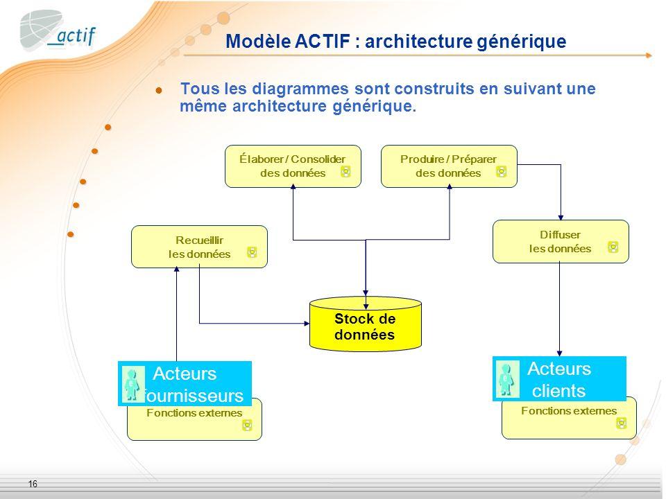 Modèle ACTIF : architecture générique