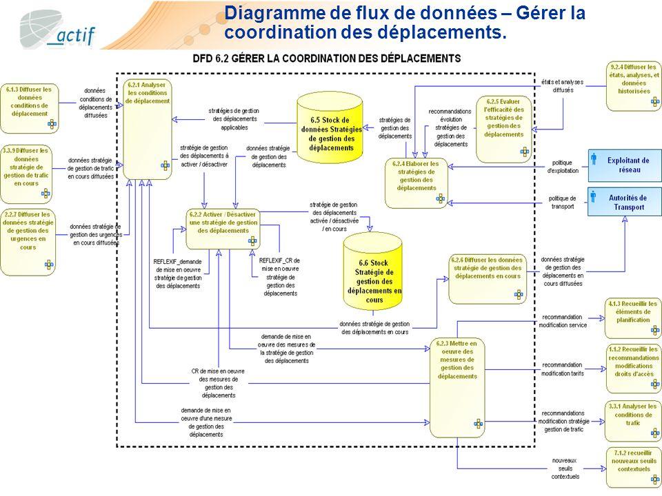 Diagramme de flux de données – Gérer la coordination des déplacements.
