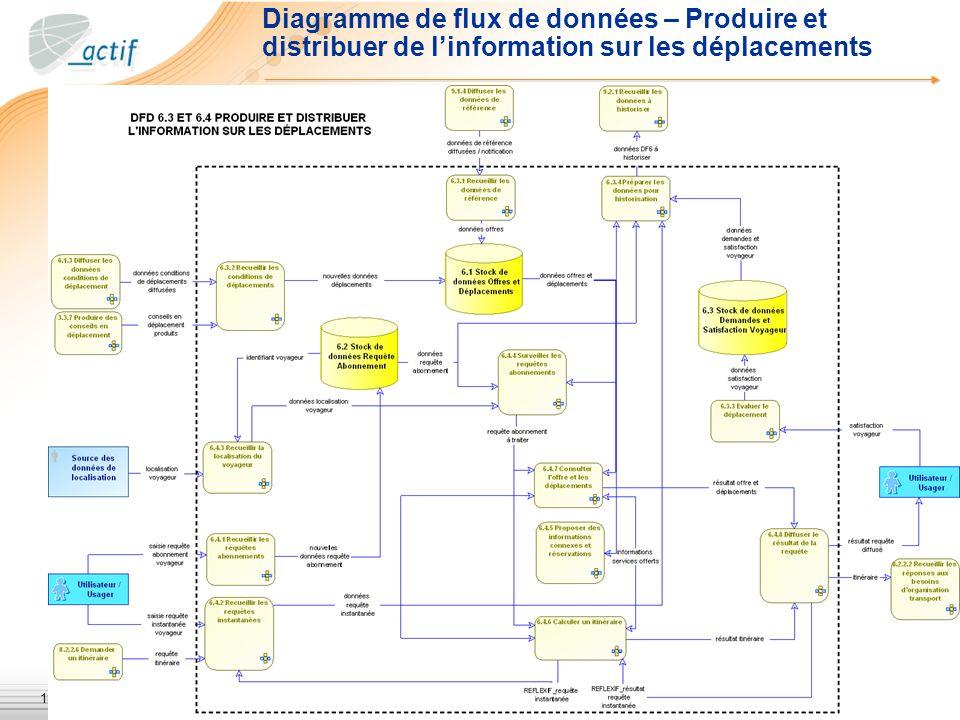 Diagramme de flux de données – Produire et distribuer de l'information sur les déplacements
