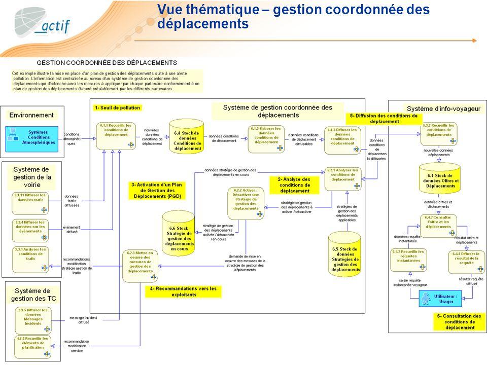 Vue thématique – gestion coordonnée des déplacements