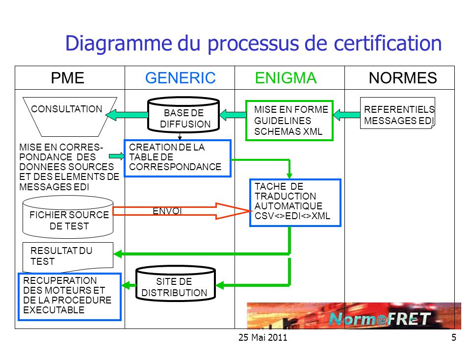 Diagramme du processus de certification