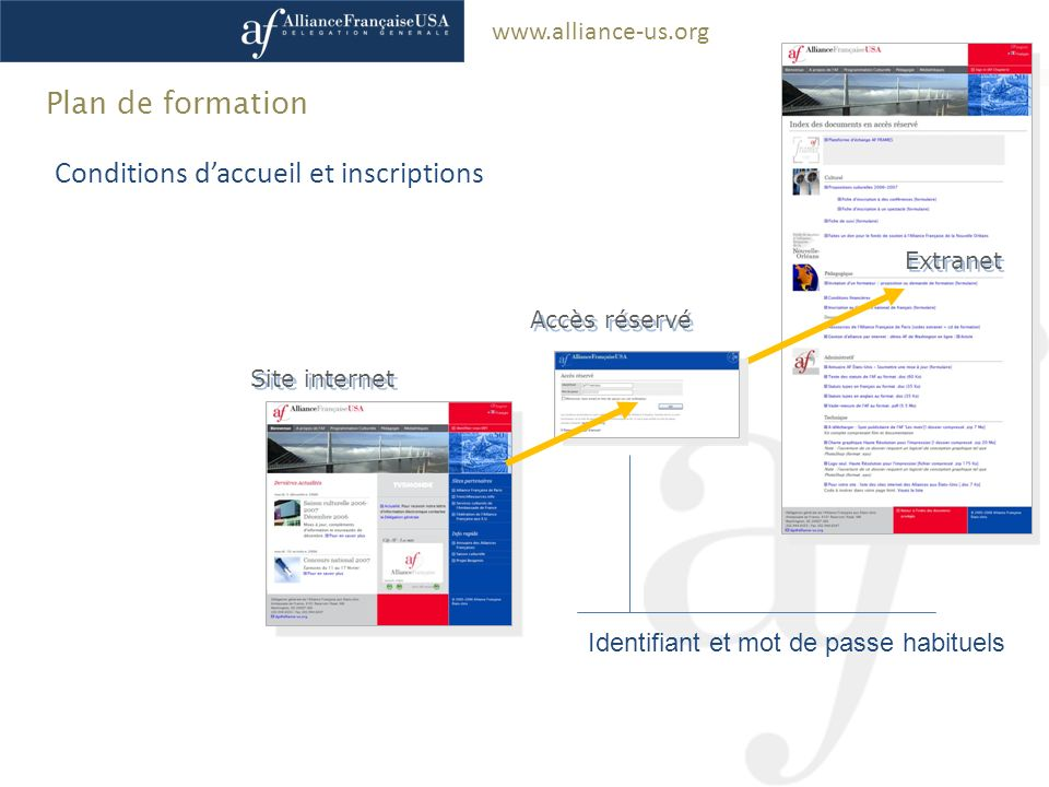 Conditions d'accueil et inscriptions