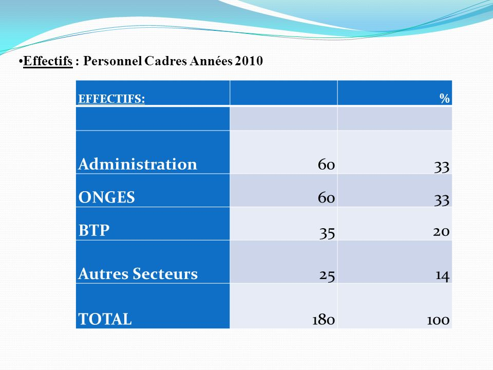 Administration 60 33 ONGES BTP 35 20 Autres Secteurs 25 14 TOTAL 180