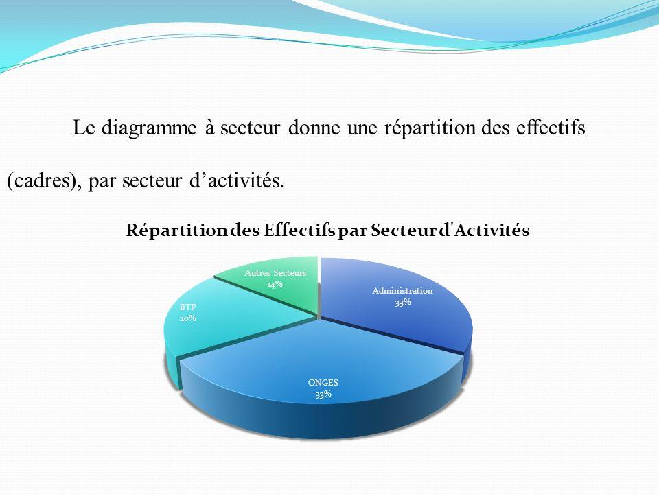 Le diagramme à secteur donne une répartition des effectifs (cadres), par secteur d'activités.