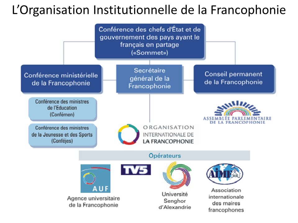 L'Organisation Institutionnelle de la Francophonie