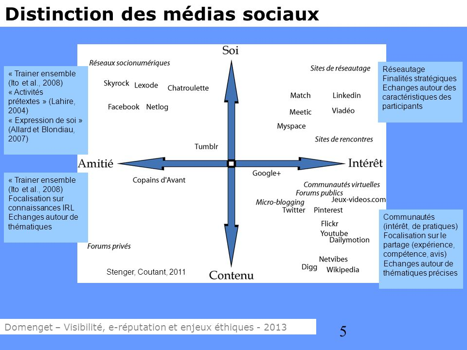 Distinction des médias sociaux