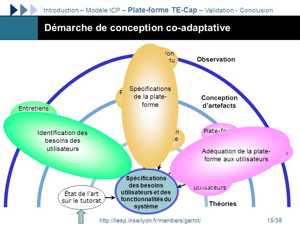 Démarche de conception co-adaptative