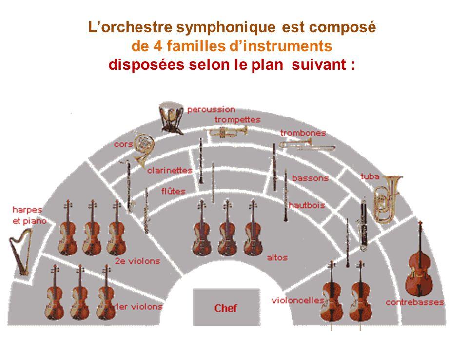 L'orchestre symphonique est composé de 4 familles d'instruments