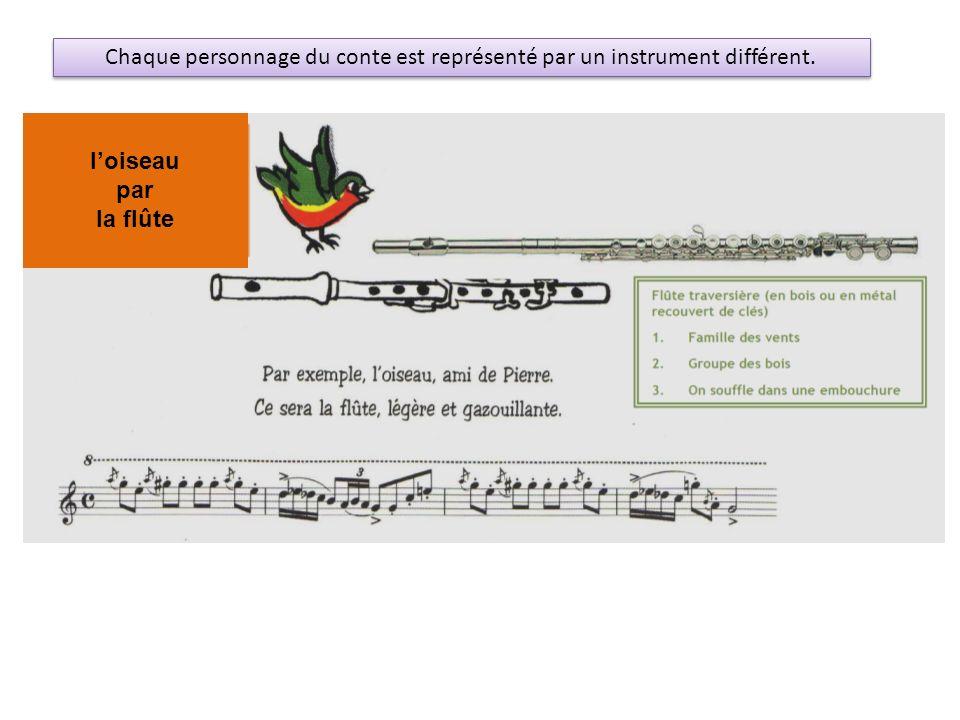 Chaque personnage du conte est représenté par un instrument différent.