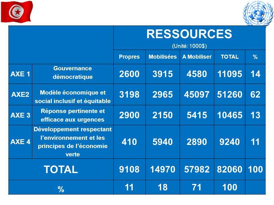 RESSOURCES (Unité: 1000$)Propres. Mobilisées. A Mobiliser. TOTAL. % AXE 1. Gouvernance démocratique.