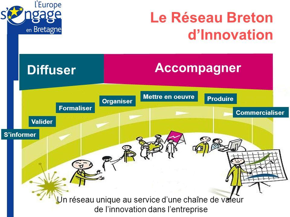 Le Réseau Breton d'Innovation