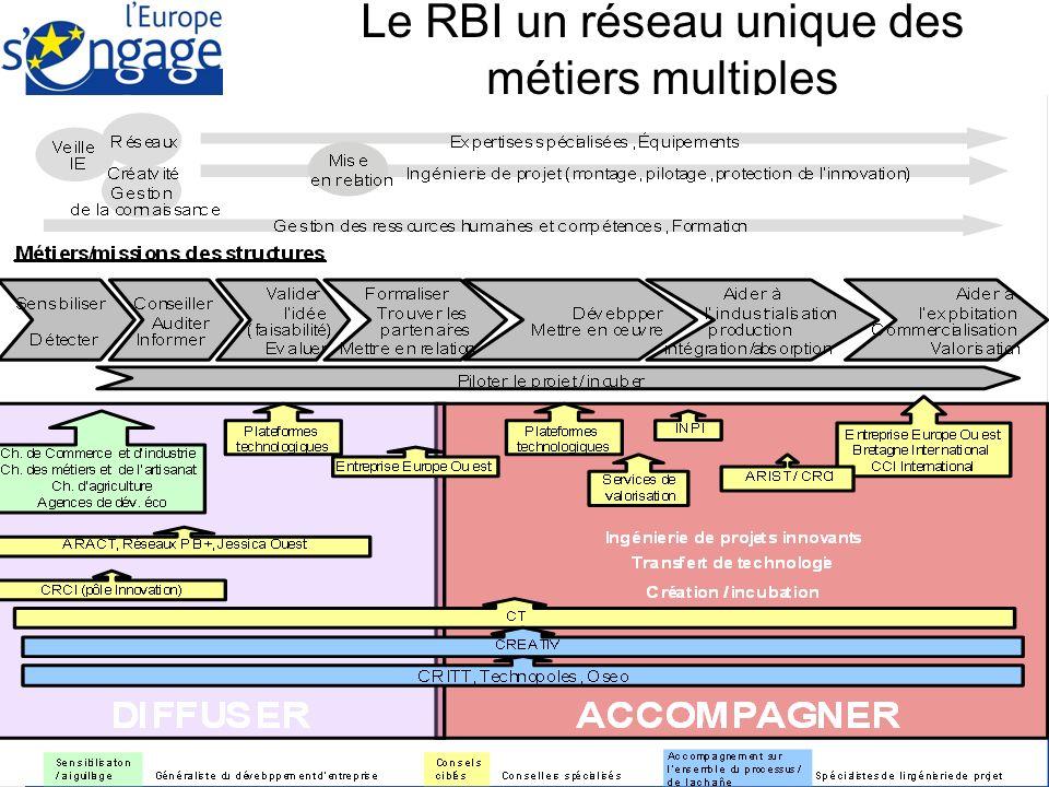 Le RBI un réseau unique des métiers multiples