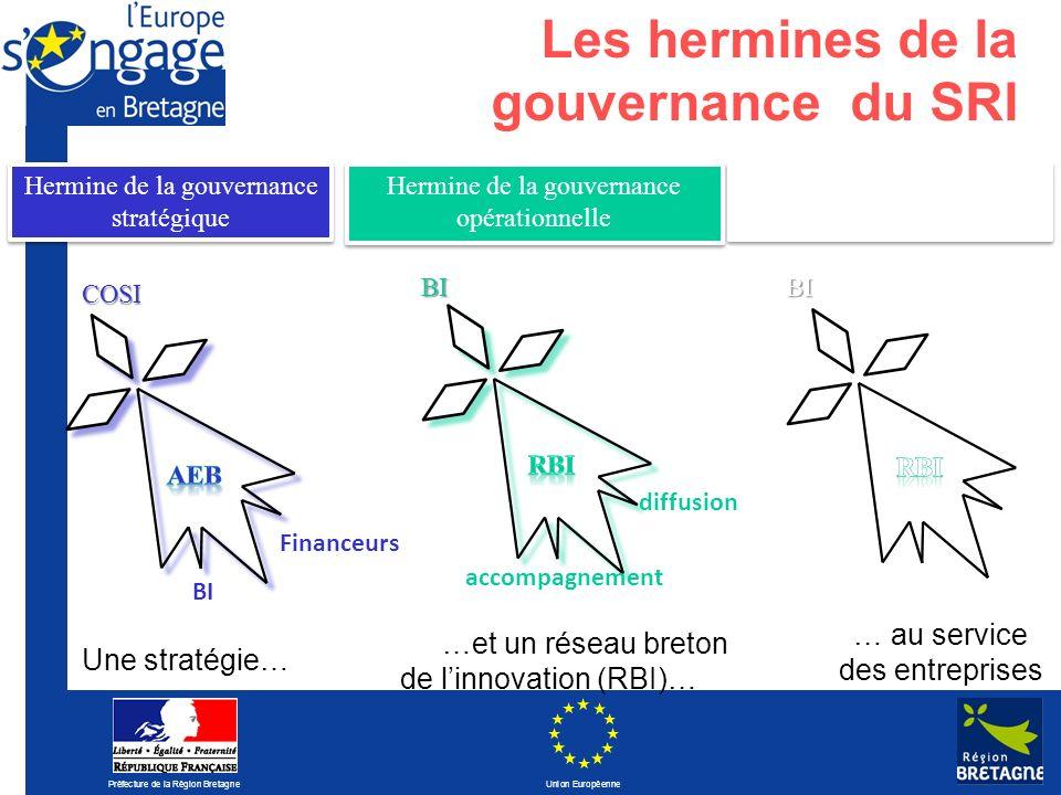 Les hermines de la gouvernance du SRI