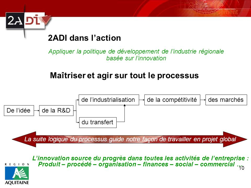 Produit – procédé – organisation – finances – social – commercial …
