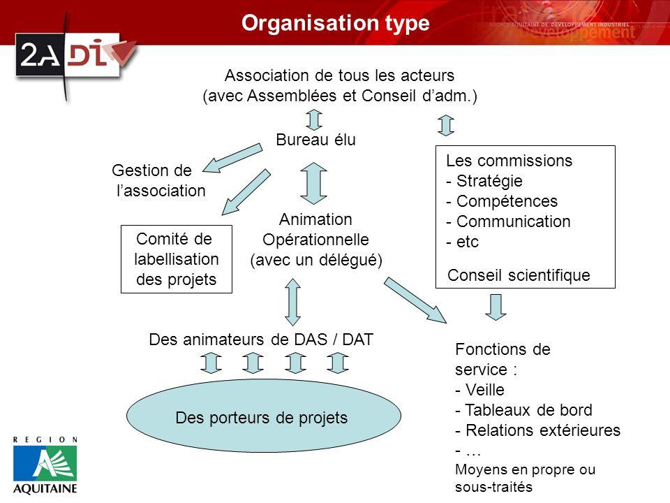 Organisation type Association de tous les acteurs