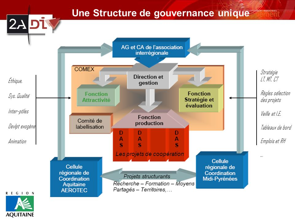Une Structure de gouvernance unique
