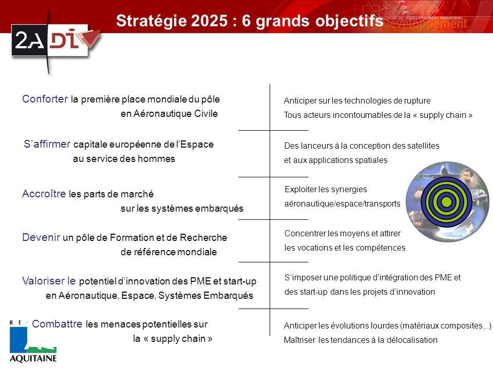 Stratégie 2025 : 6 grands objectifs
