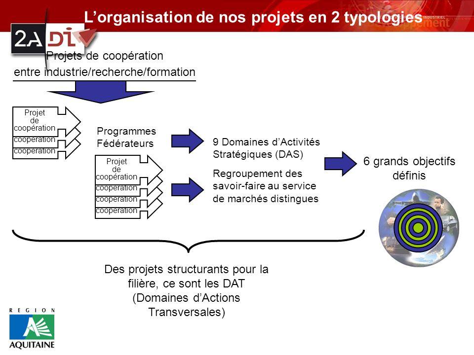 L'organisation de nos projets en 2 typologies