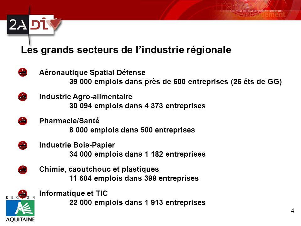 Les grands secteurs de l'industrie régionale