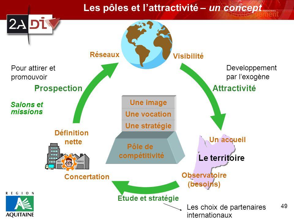 Les pôles et l'attractivité – un concept